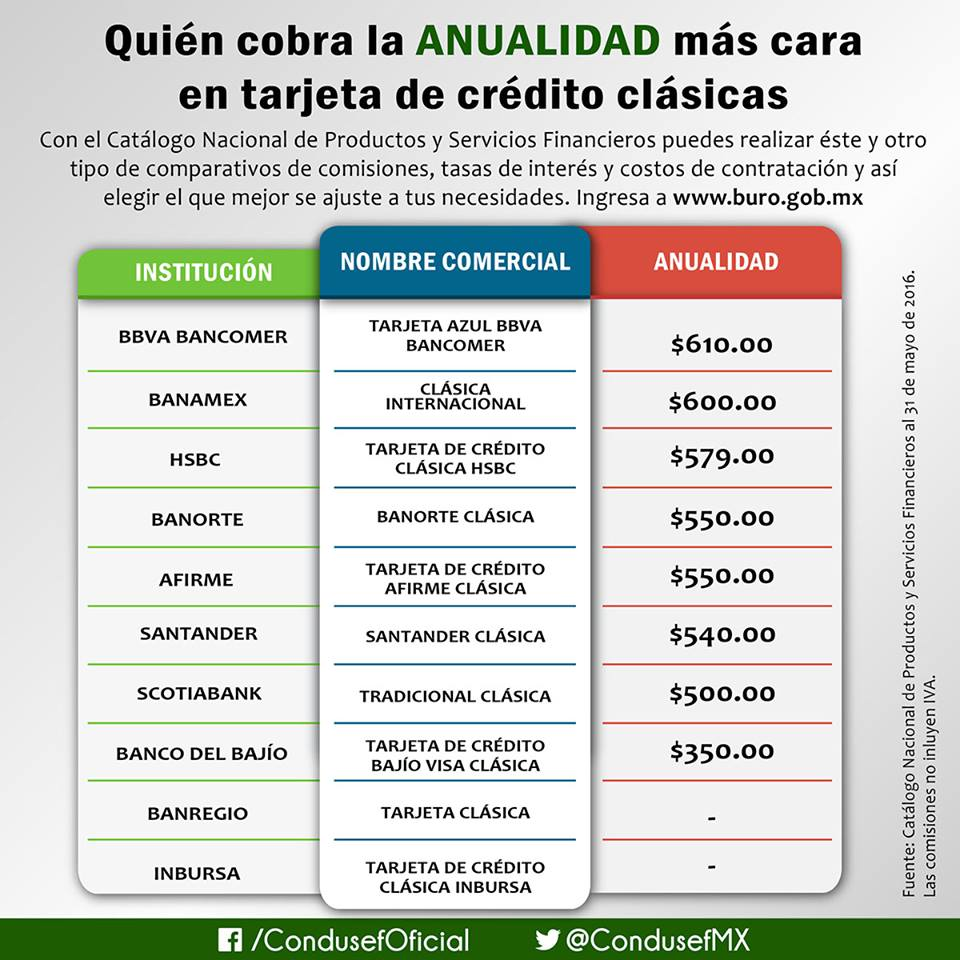 comision anualidad