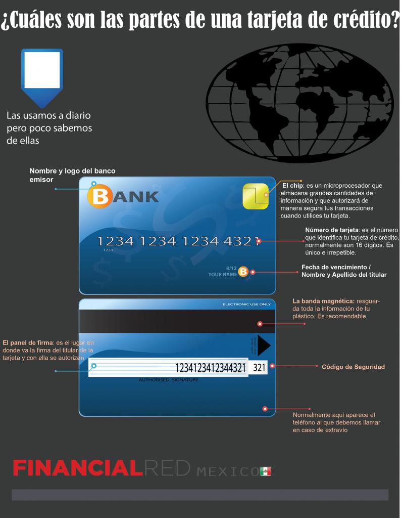 Identifique los números de su tarjeta de crédito